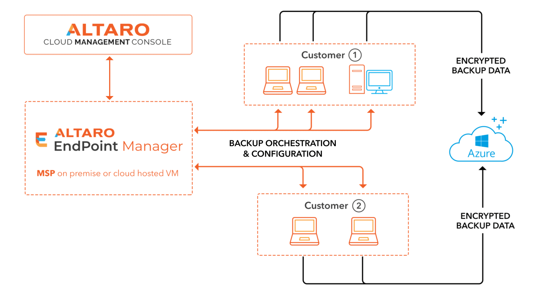 altrao-endpoint-backup-for-msp
